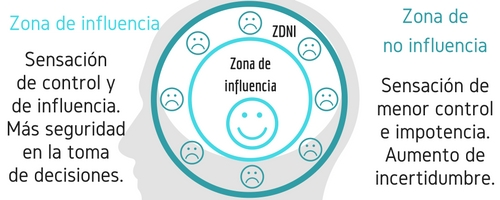 Zona de influencia