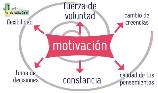 habilidades-para-motivarse