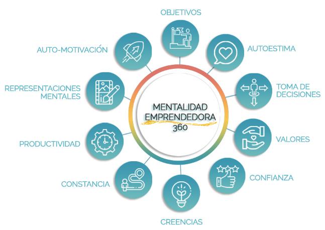 mentalidad-emprendedora-360-fondo-blanco
